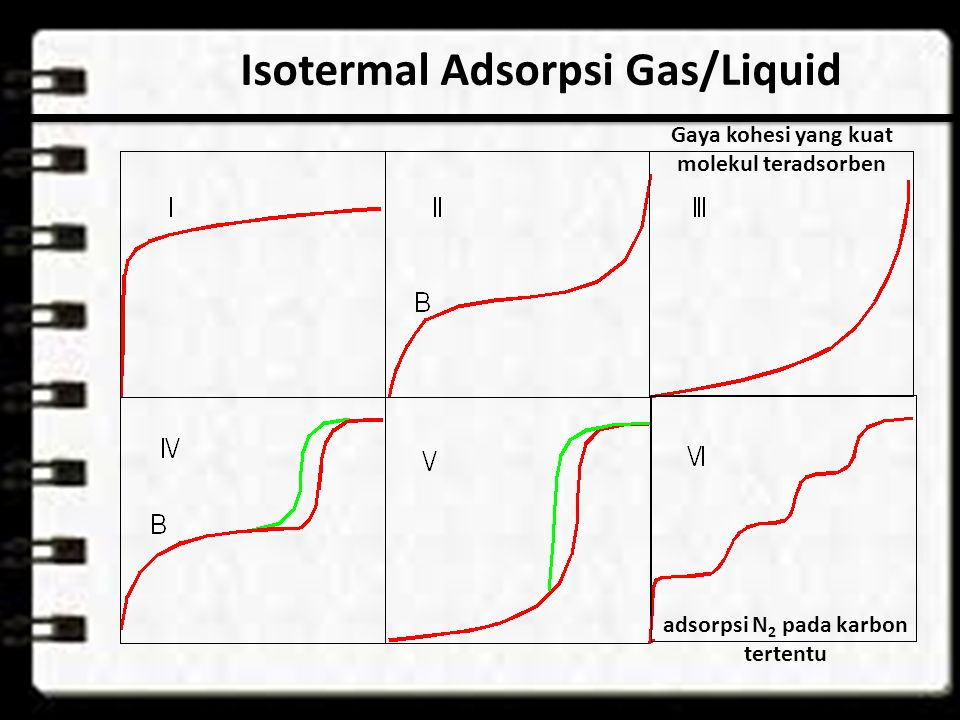 Isotermal Adsorpsi Gas/Liquid