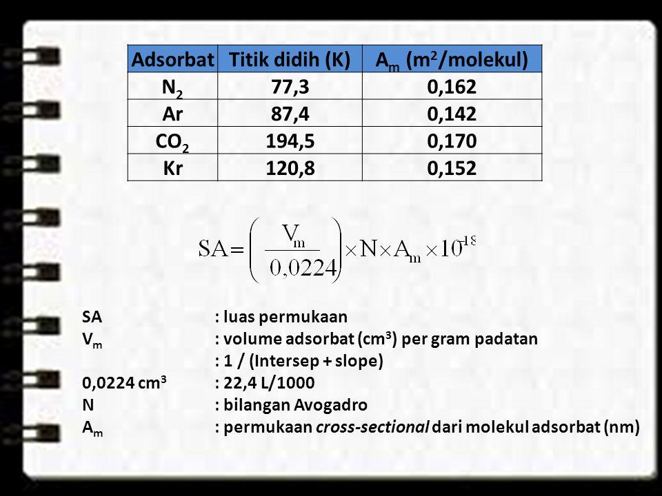 Adsorbat Titik didih (K) Am (m2/molekul) N2 77,3 0,162 Ar 87,4 0,142