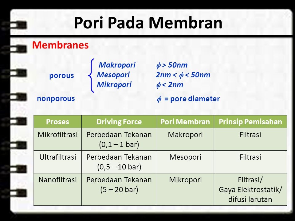 Pori Pada Membran Membranes Makropori f > 50nm