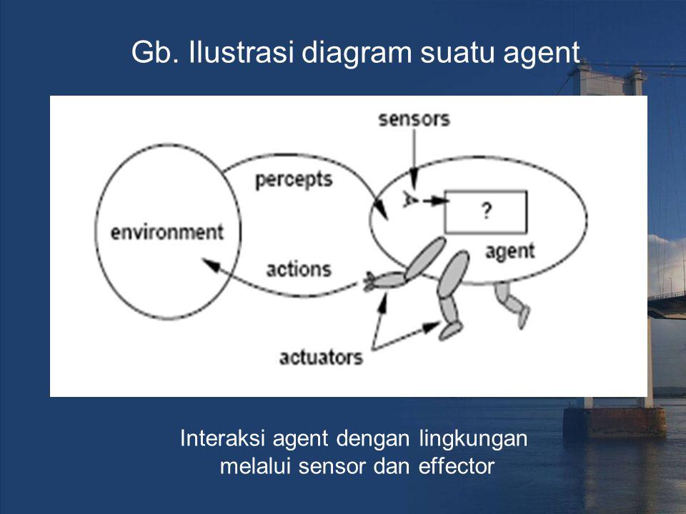 Interaksi agent dengan lingkungan melalui sensor dan effector