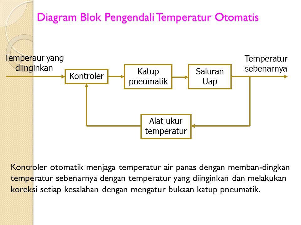 Diagram Blok Pengendali Temperatur Otomatis