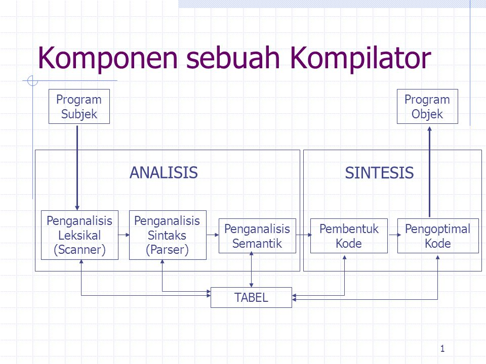 Komponen sebuah Kompilator
