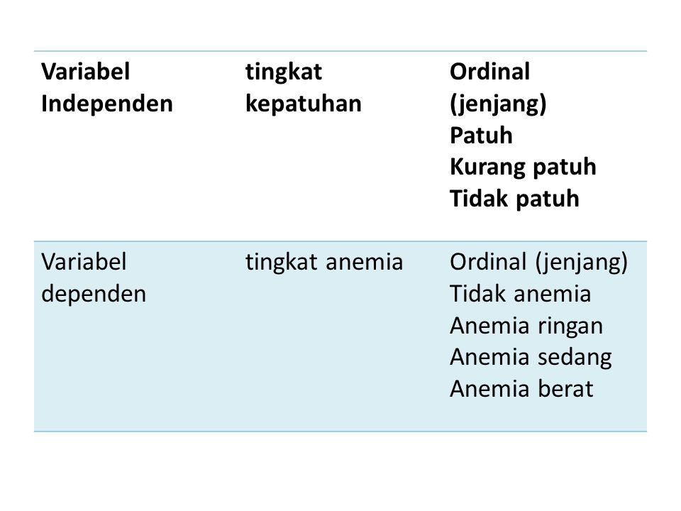 Variabel Independen tingkat kepatuhan. Ordinal (jenjang) Patuh. Kurang patuh. Tidak patuh. Variabel dependen.