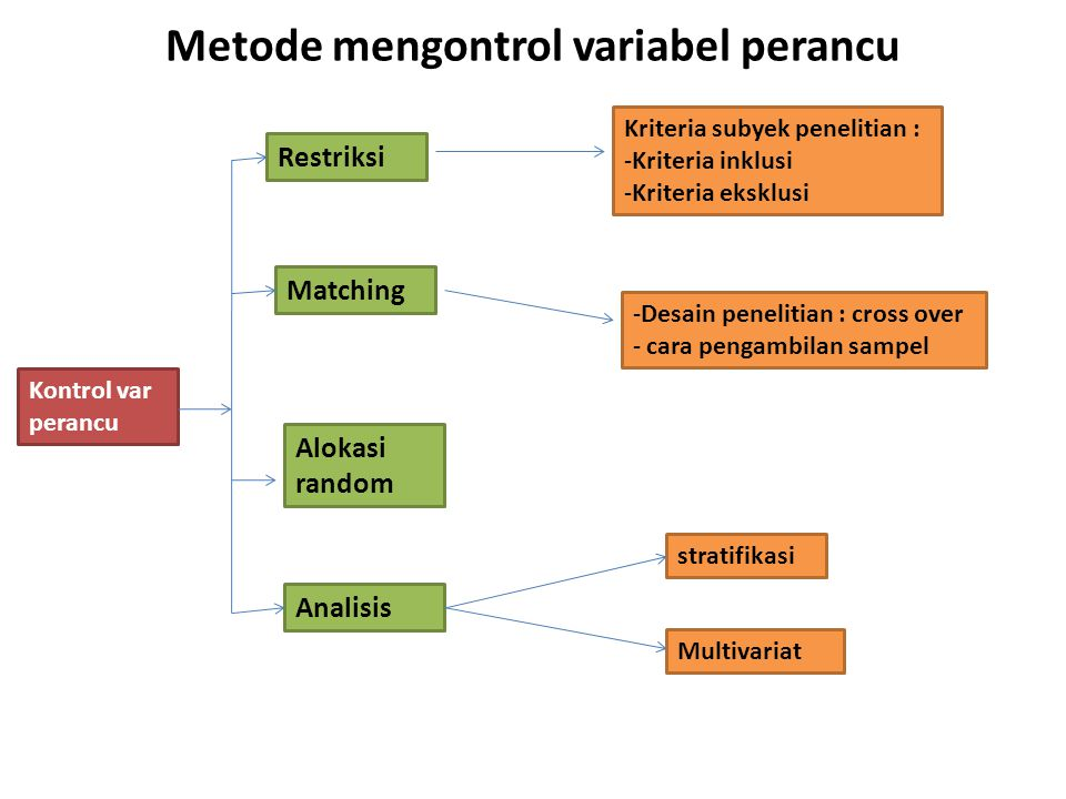 Metode mengontrol variabel perancu