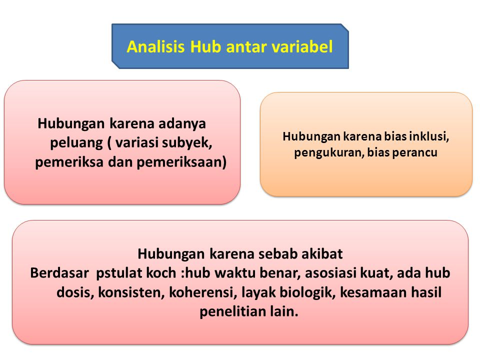 Analisis Hub antar variabel