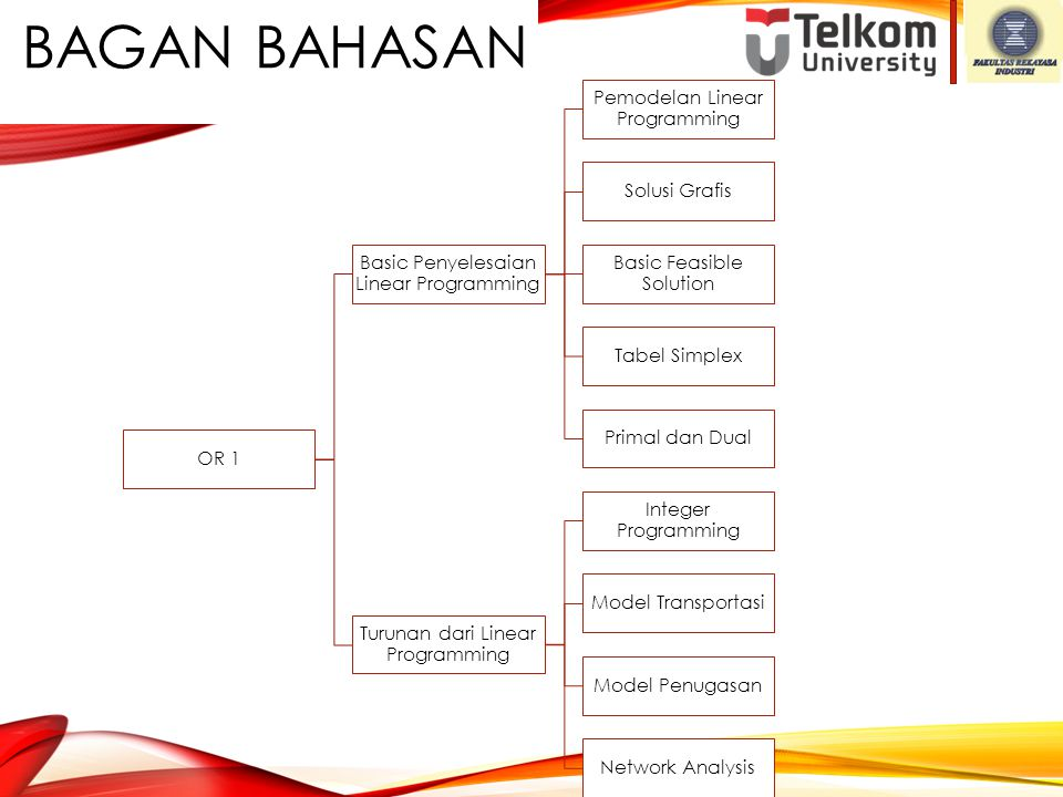 . Bagan bahasan OR 1 Basic Penyelesaian Linear Programming