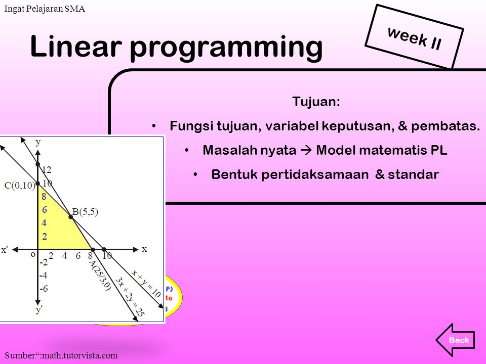 . Linear programming week II Tujuan: