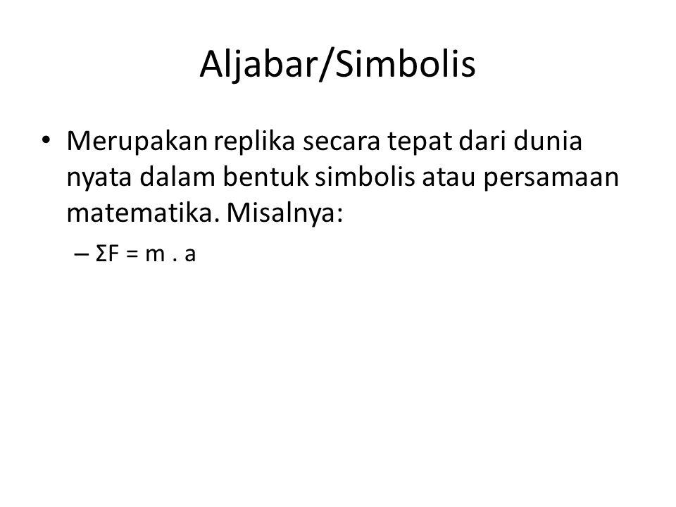 Aljabar/Simbolis Merupakan replika secara tepat dari dunia nyata dalam bentuk simbolis atau persamaan matematika. Misalnya: