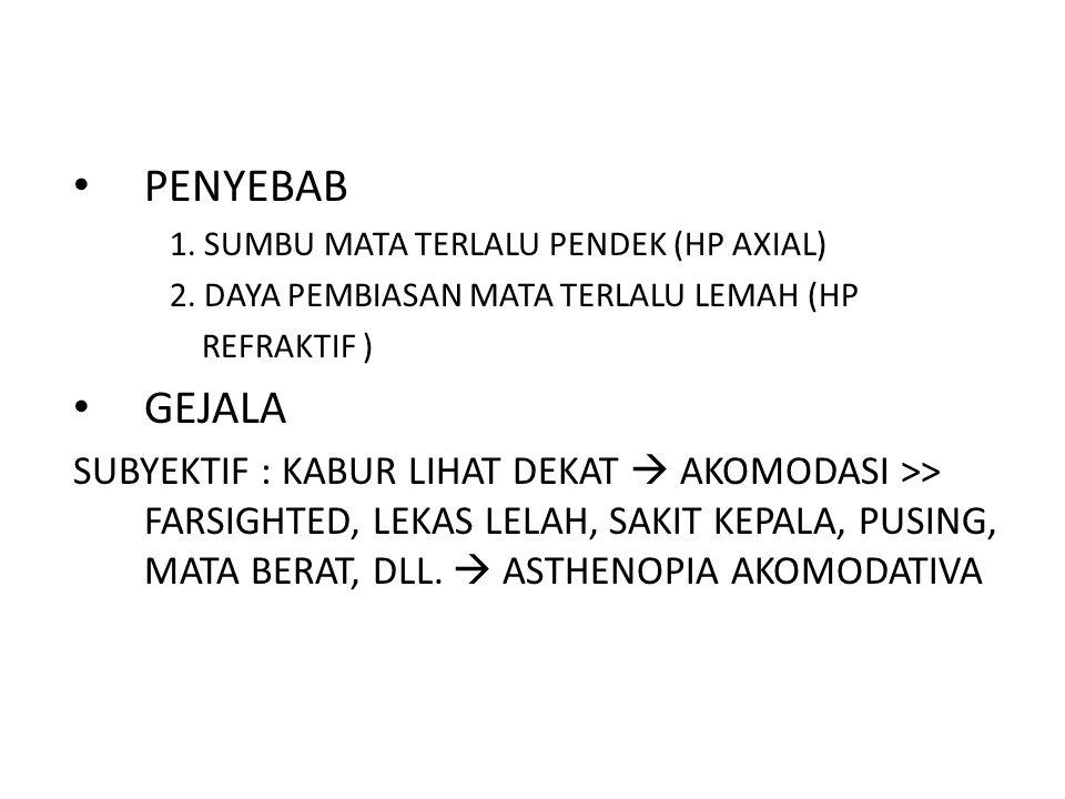 PENYEBAB 1. SUMBU MATA TERLALU PENDEK (HP AXIAL) 2. DAYA PEMBIASAN MATA TERLALU LEMAH (HP. REFRAKTIF )