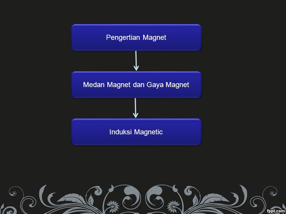Medan Magnet dan Gaya Magnet