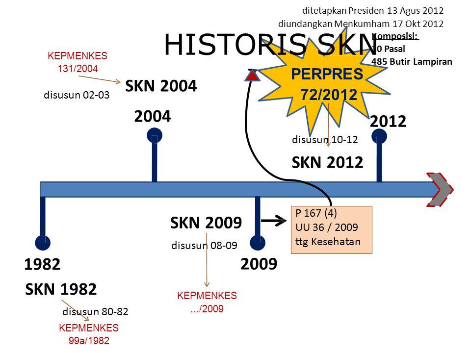 HISTORIS SKN SKN 2004 2004 2012 SKN 2012 SKN 2009 2009 1982 SKN 1982