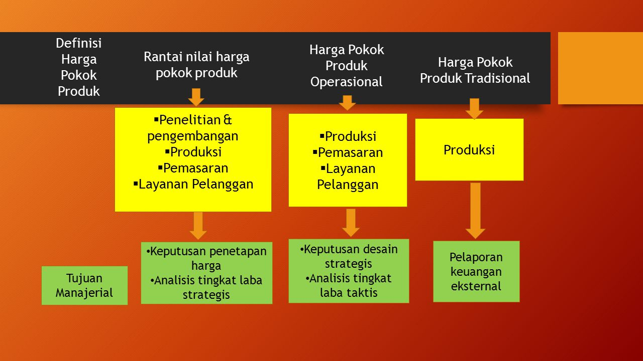 Definisi Harga Pokok Produk Harga Pokok Produk Operasional