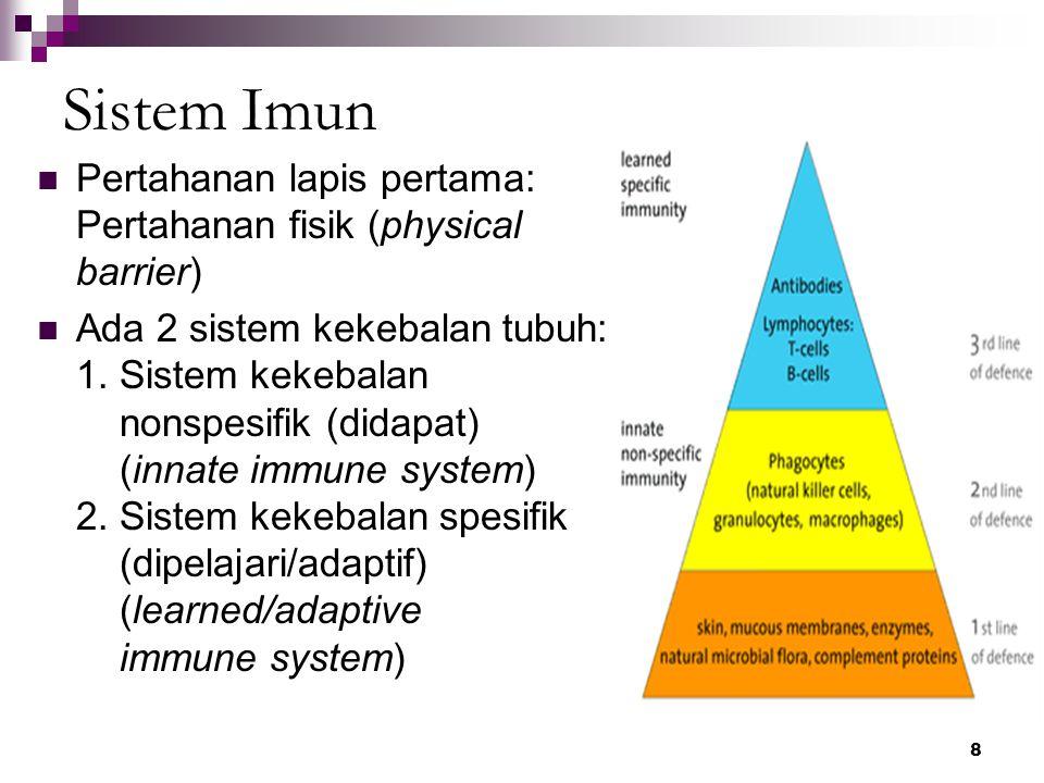 Sistem Imun Pertahanan lapis pertama: Pertahanan fisik (physical barrier)