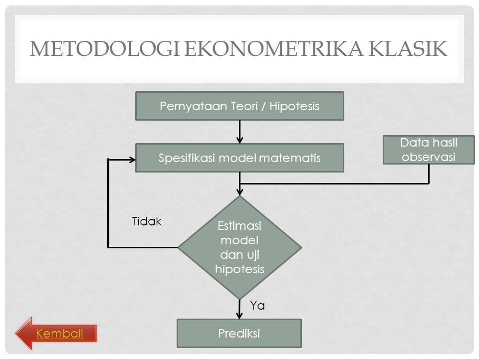 Metodologi ekonometrika klasik
