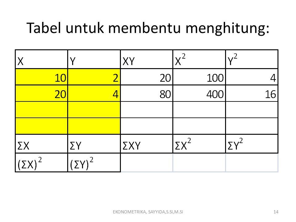 Tabel untuk membentu menghitung: