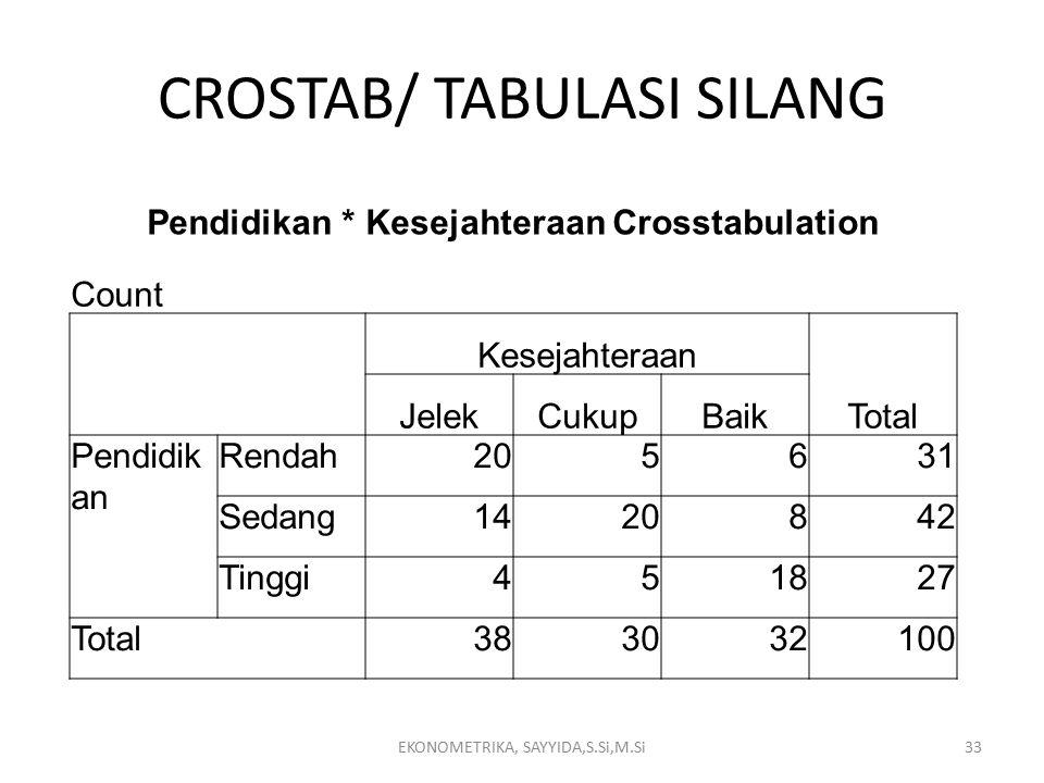 CROSTAB/ TABULASI SILANG