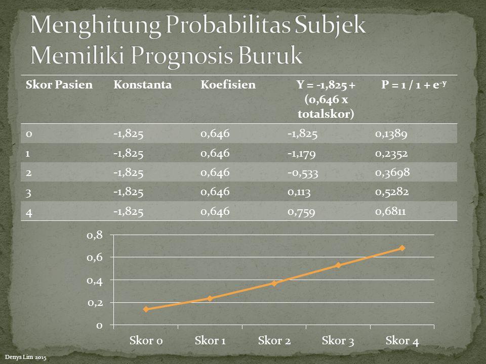 Menghitung Probabilitas Subjek Memiliki Prognosis Buruk