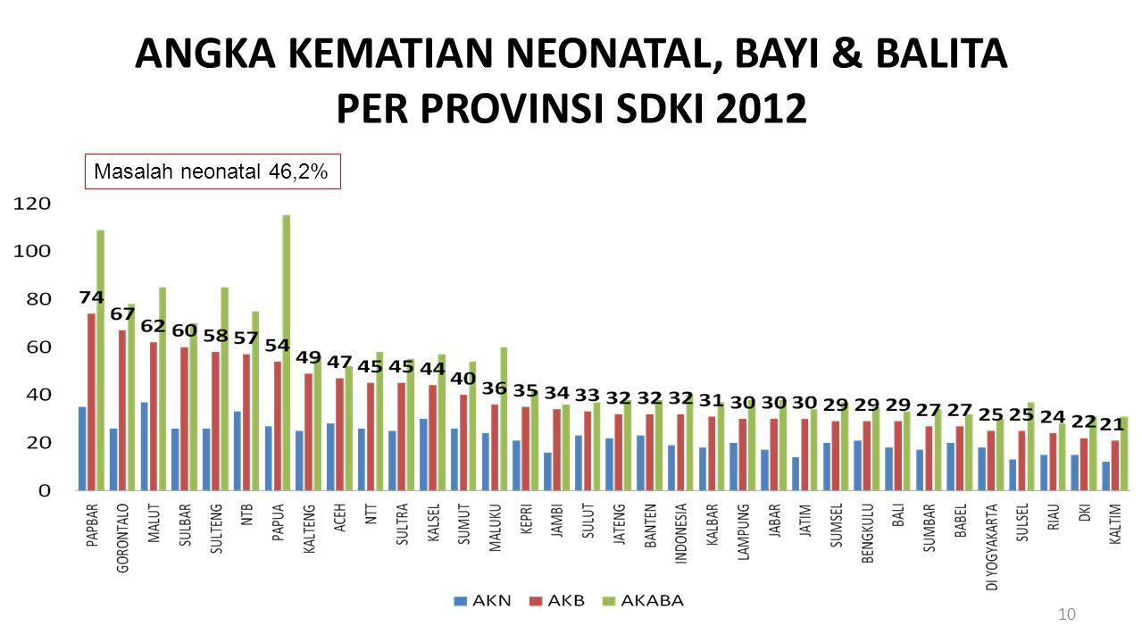ANGKA KEMATIAN NEONATAL, BAYI & BALITA PER PROVINSI SDKI 2012