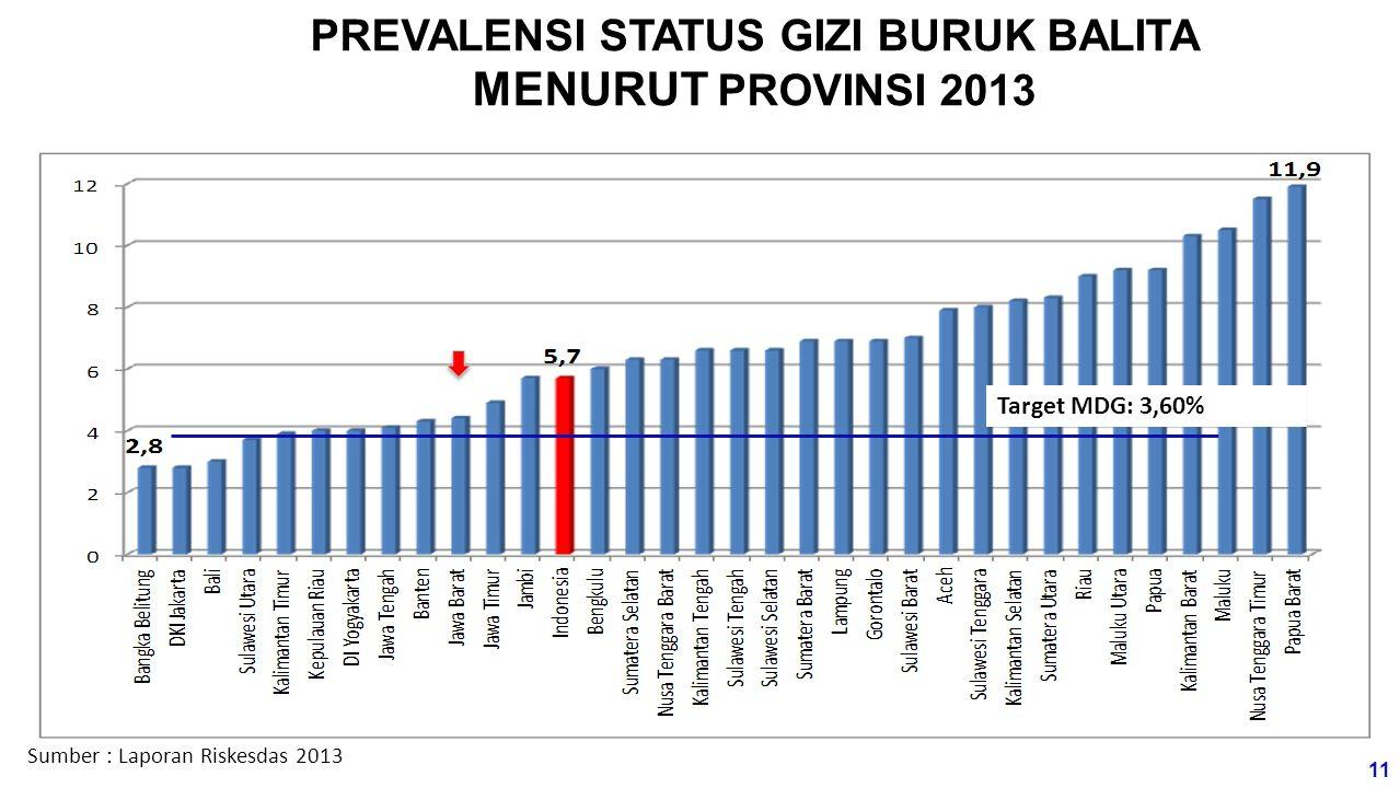 PREVALENSI STATUS GIZI BURUK BALITA MENURUT PROVINSI 2013