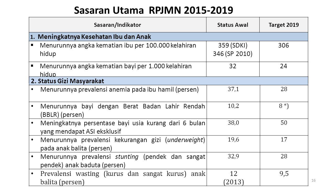 Sasaran Utama RPJMN 2015-2019 Sasaran/Indikator. Status Awal. Target 2019. 1. Meningkatnya Kesehatan Ibu dan Anak.