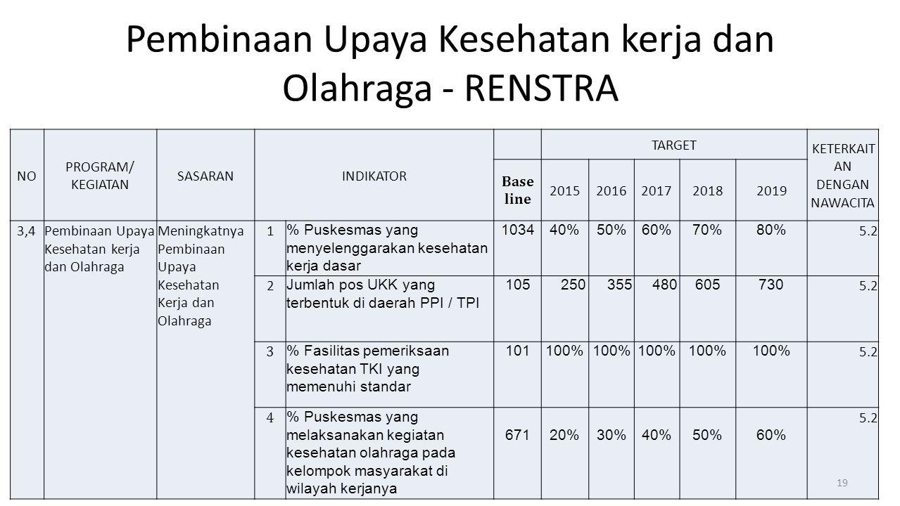 Pembinaan Upaya Kesehatan kerja dan Olahraga - RENSTRA