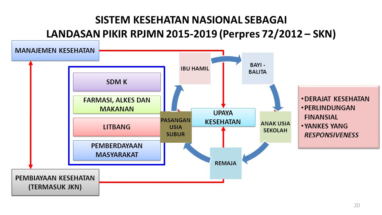 SISTEM KESEHATAN NASIONAL SEBAGAI LANDASAN PIKIR RPJMN 2015-2019 (Perpres 72/2012 – SKN)