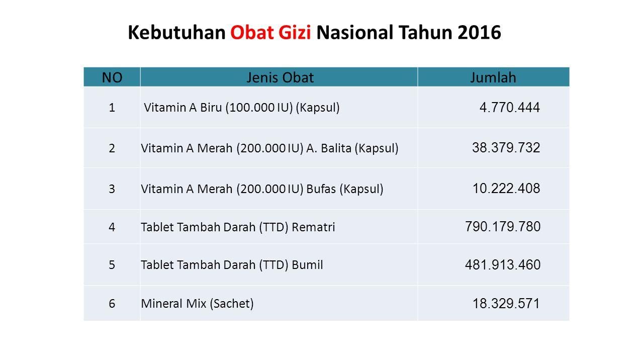 Kebutuhan Obat Gizi Nasional Tahun 2016