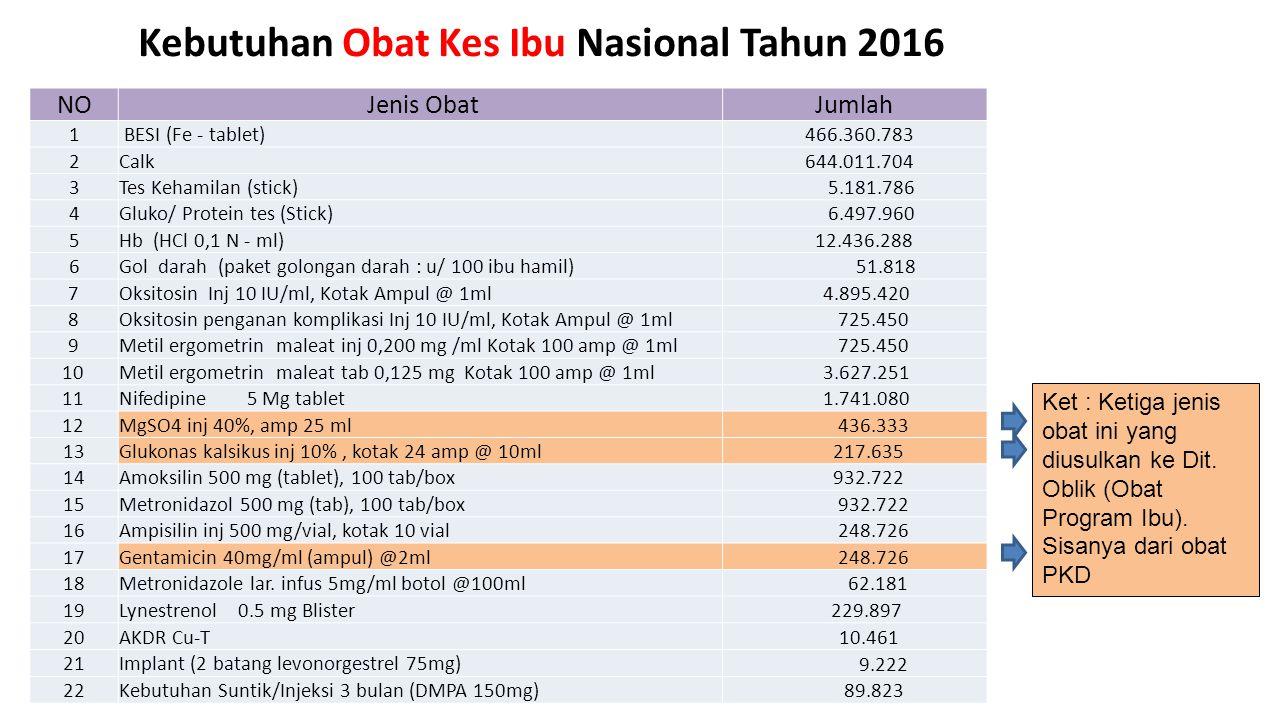 Kebutuhan Obat Kes Ibu Nasional Tahun 2016