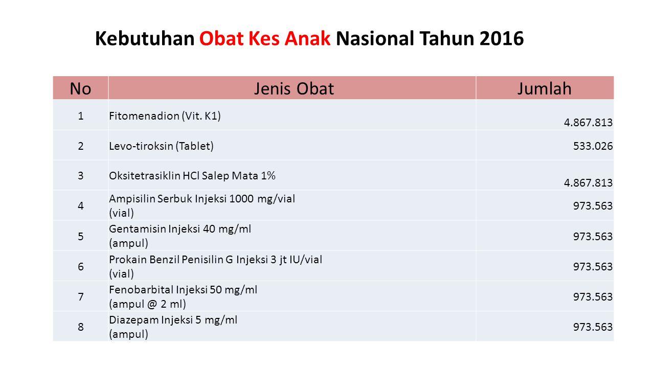 Kebutuhan Obat Kes Anak Nasional Tahun 2016