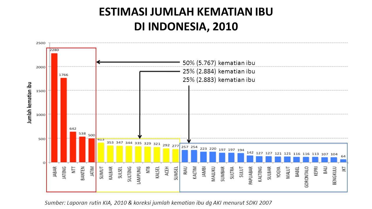 ESTIMASI JUMLAH KEMATIAN IBU DI INDONESIA, 2010
