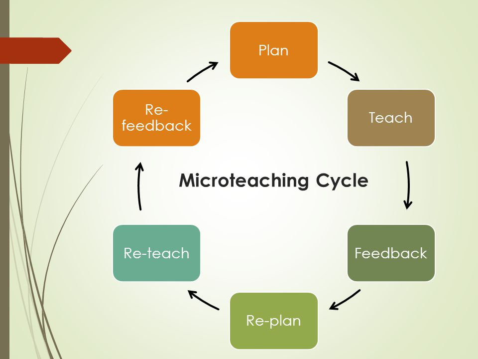 Plan Teach Feedback Re-plan Re-teach Re-feedback Microteaching Cycle
