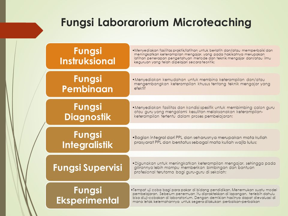 Fungsi Laborarorium Microteaching