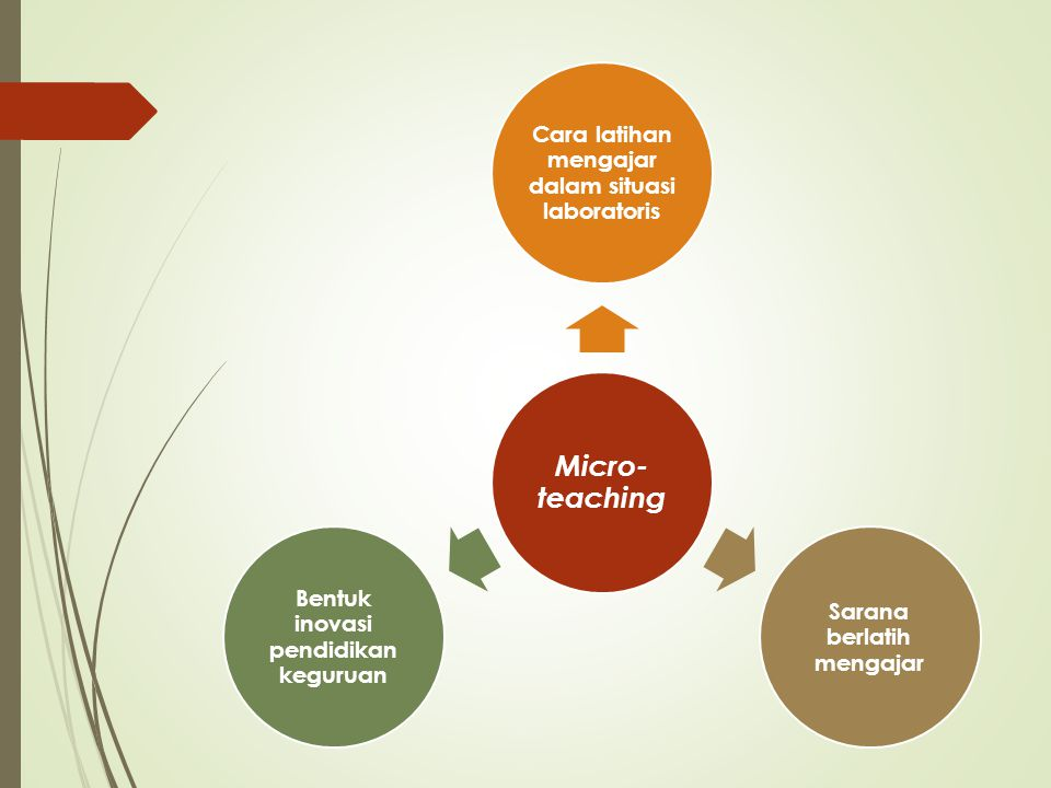 Micro-teaching Cara latihan mengajar dalam situasi laboratoris