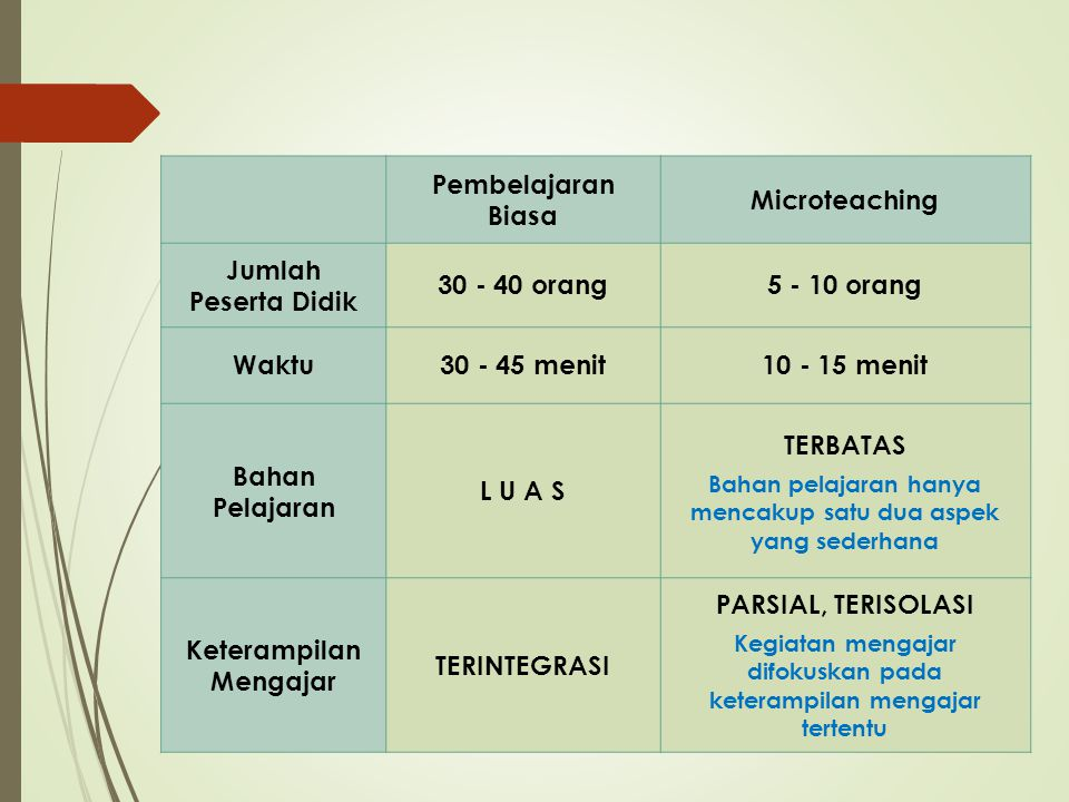 Keterampilan Mengajar TERINTEGRASI PARSIAL, TERISOLASI