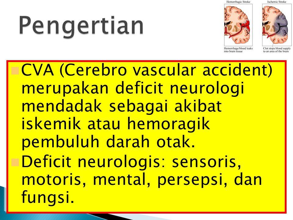 Pengertian CVA (Cerebro vascular accident) merupakan deficit neurologi mendadak sebagai akibat iskemik atau hemoragik pembuluh darah otak.