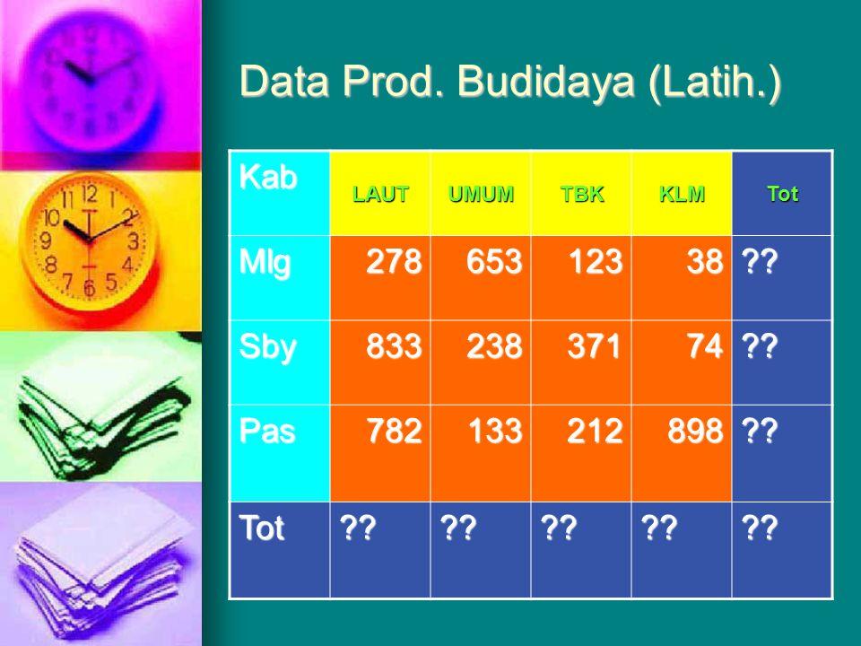 Data Prod. Budidaya (Latih.)