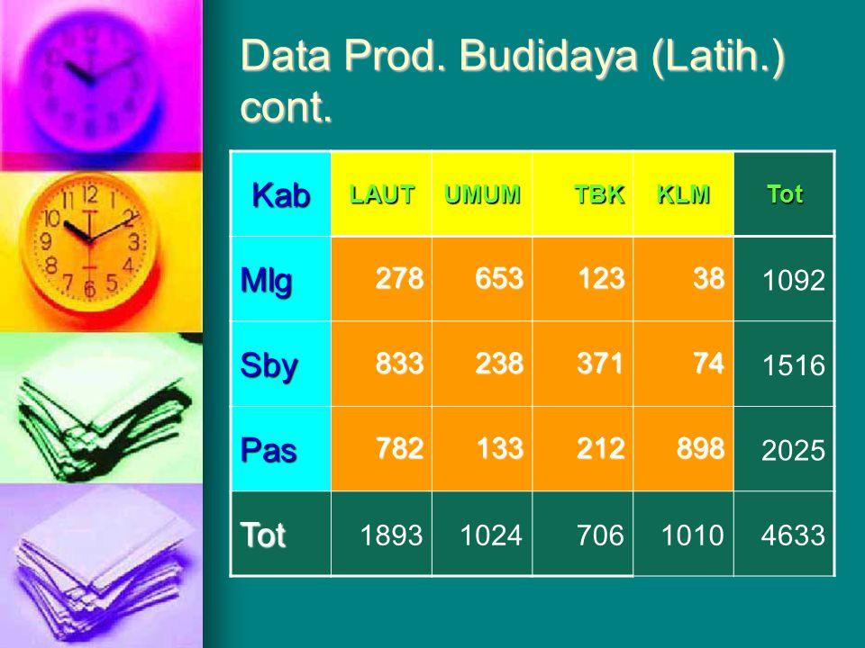 Data Prod. Budidaya (Latih.) cont.