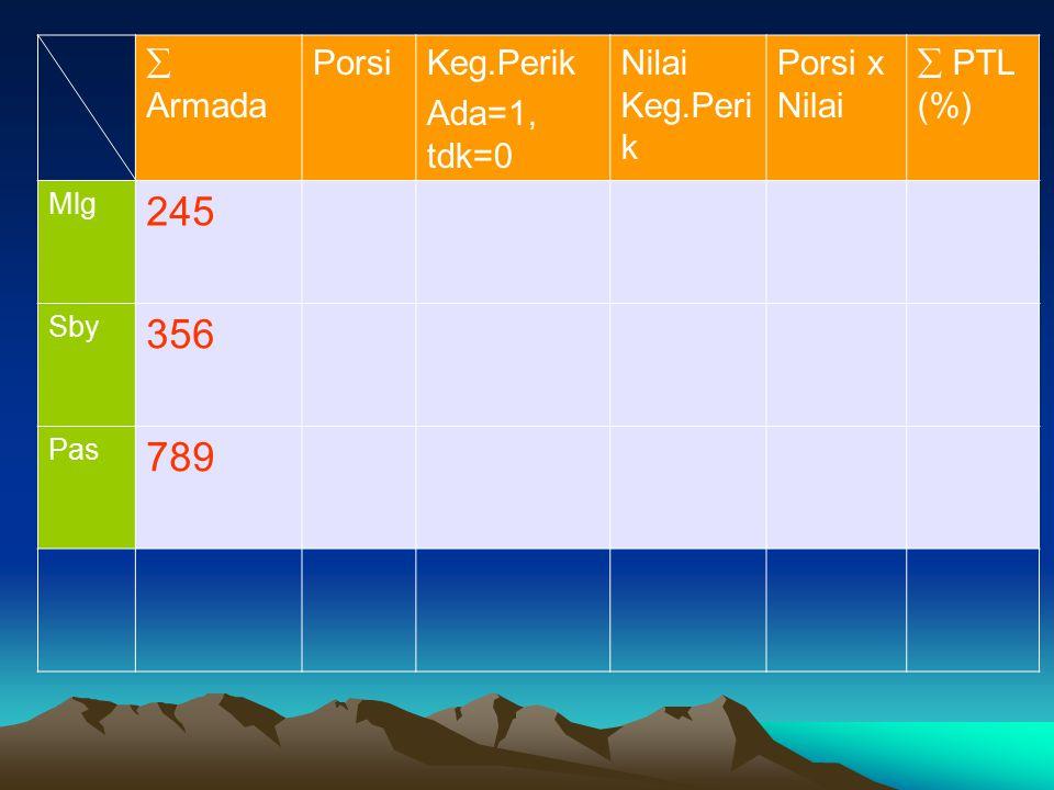 245 356 789  Armada Porsi Keg.Perik Ada=1, tdk=0 Nilai Keg.Perik