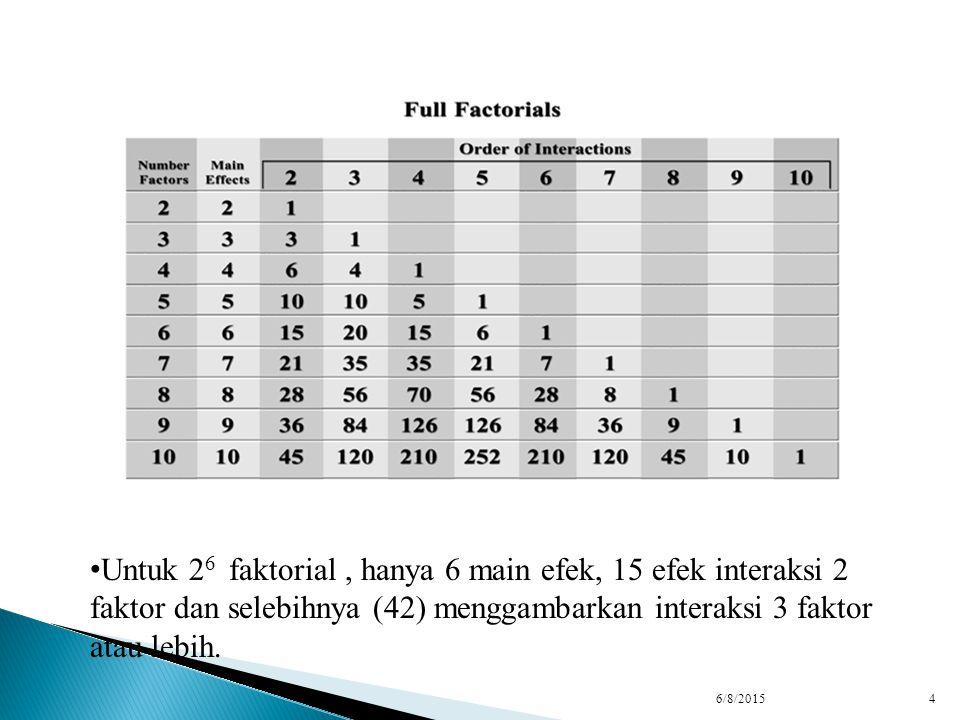 Untuk 26 faktorial , hanya 6 main efek, 15 efek interaksi 2 faktor dan selebihnya (42) menggambarkan interaksi 3 faktor atau lebih.