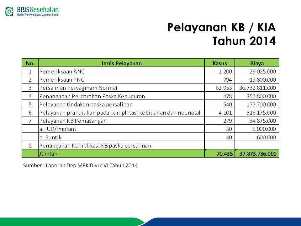 Pelayanan KB / KIA Tahun 2014
