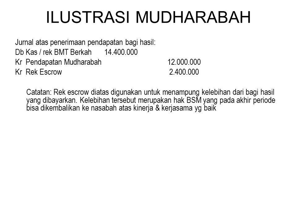 ILUSTRASI MUDHARABAH Jurnal atas penerimaan pendapatan bagi hasil: