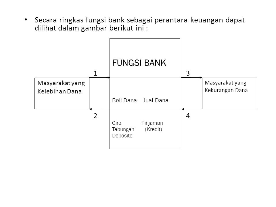 Secara ringkas fungsi bank sebagai perantara keuangan dapat dilihat dalam gambar berikut ini :