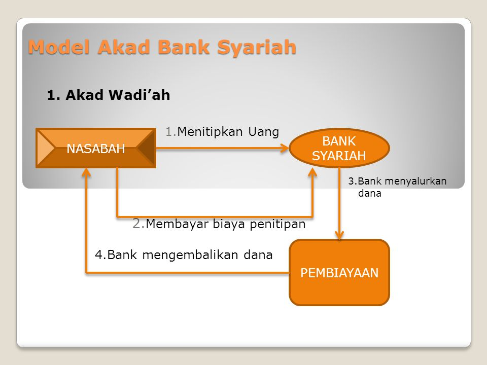 Model Akad Bank Syariah