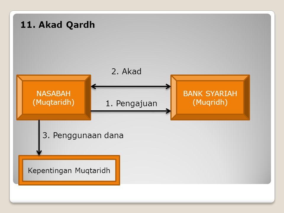 11. Akad Qardh 2. Akad 1. Pengajuan 3. Penggunaan dana