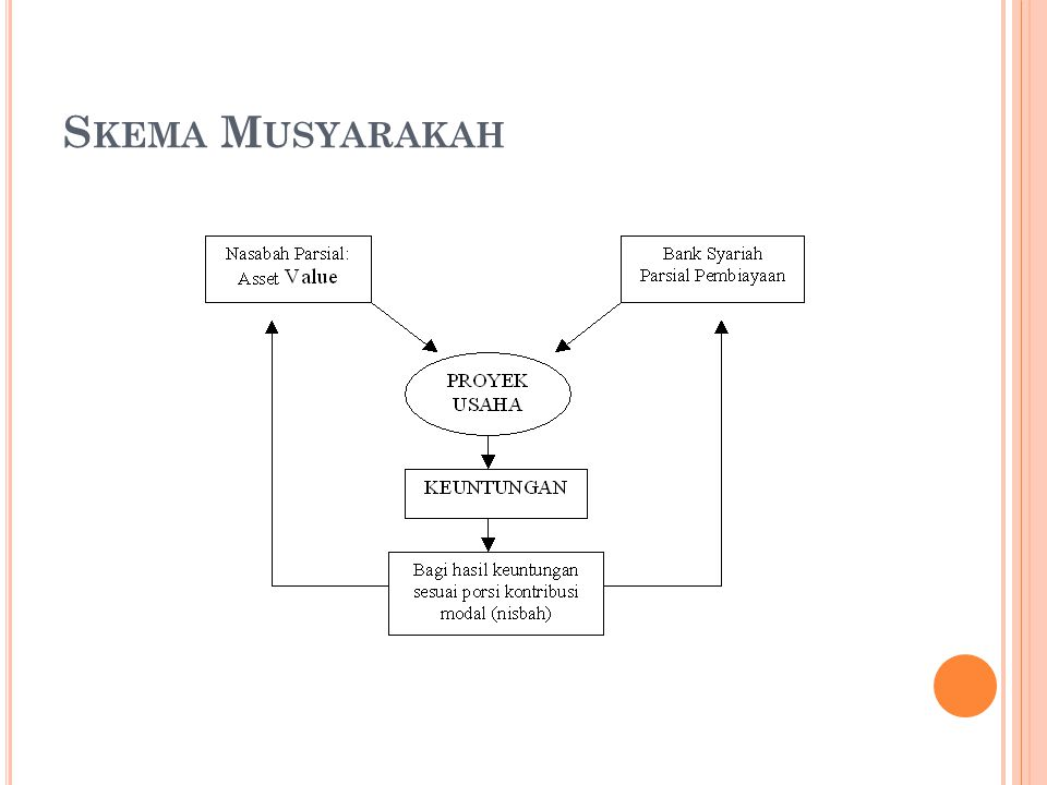 Skema Musyarakah