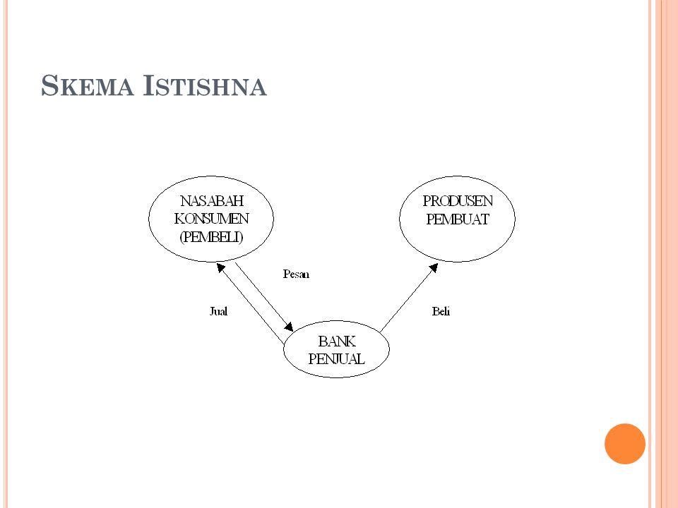 Skema Istishna