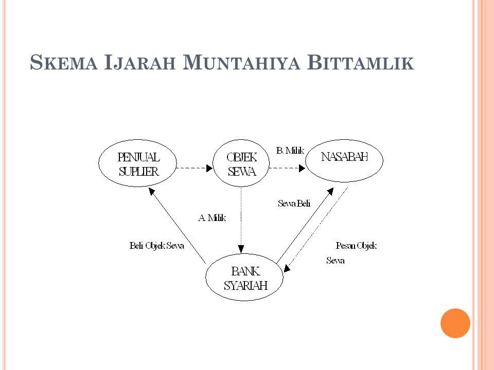 Skema Ijarah Muntahiya Bittamlik