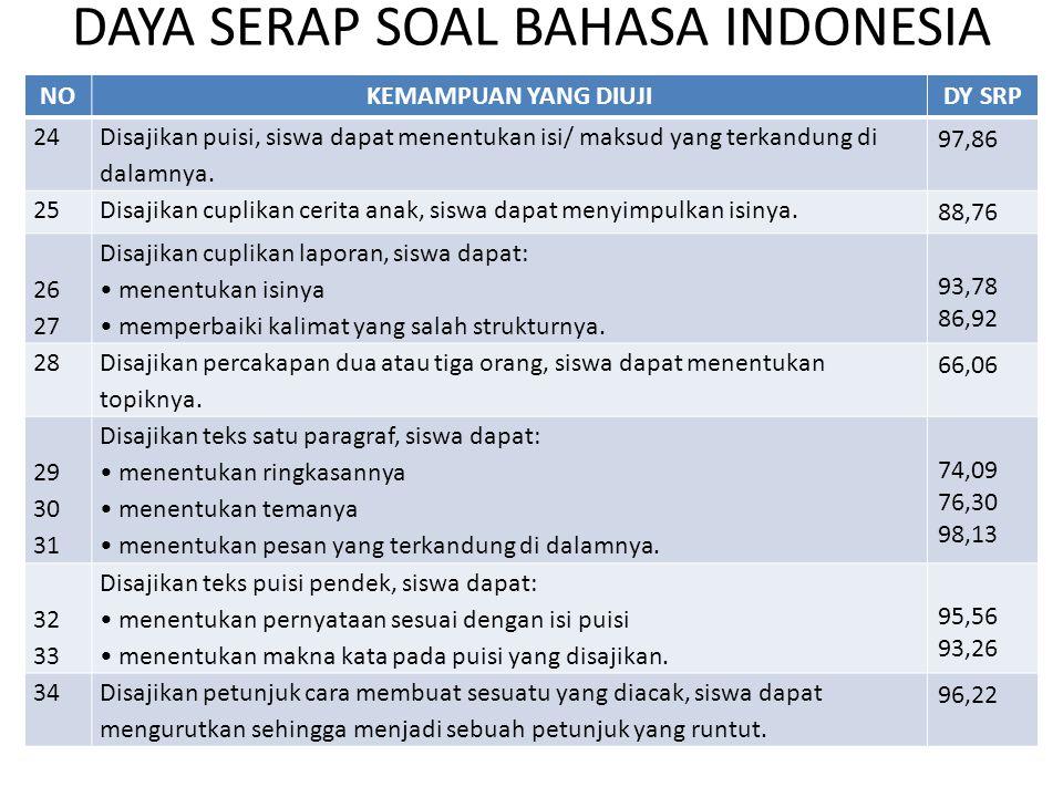 DAYA SERAP SOAL BAHASA INDONESIA