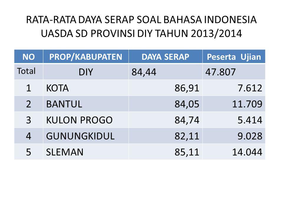 RATA-RATA DAYA SERAP SOAL BAHASA INDONESIA UASDA SD PROVINSI DIY TAHUN 2013/2014