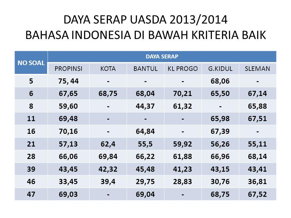 DAYA SERAP UASDA 2013/2014 BAHASA INDONESIA DI BAWAH KRITERIA BAIK